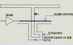 电磁干扰的产生及PCB设计中的抑制方案