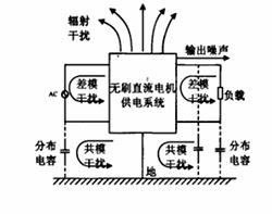 无刷直流电机供电系统的电磁干扰分析及抑制
