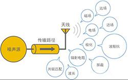 电磁兼容微讲堂之传导抗扰度标准解读与交流