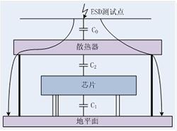 EMC整改分析——散热结构引起的ESD问题