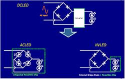 HV芯片+Ceramic基板+COB封装:室内照明灯具最佳解决方案
