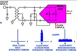 高速ADC的电源设计