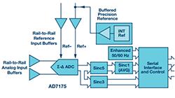 Σ-Δ型ADC拓扑结构 基本原理:第二部分