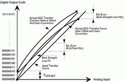 高速模数转换器(ADC)的INL/DNL测量
