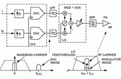 无线通信RF直接变频发送器