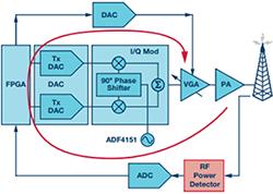 理解、操作并实现基于二极管的集成式RF检波器接口