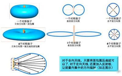从增益到辐射参数,剖析5G时代基站天线将发生哪些变化
