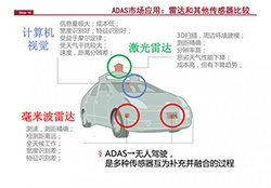 解读:为什么毫米波雷达是自动驾驶不可或缺的传感器?