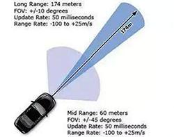 毫米波雷达PK激光雷达,各自短版如何弥补?
