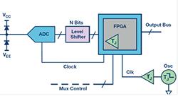 高速模数转换器精度透视(第二部分)