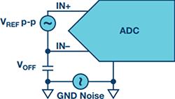 探索不同的SAR ADC 模拟输入架构