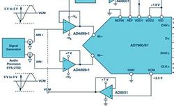 如何利用过采样增加SAR ADC的动态范围?