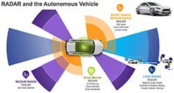 浅谈自动驾驶三大核心传感器白菜网