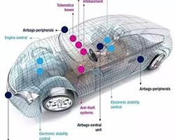 汽车MEMS传感器的市场状况和主要厂商
