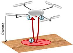 为什么要将超声波传感器用于无人机设计?
