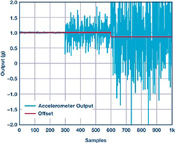 MEMS加速度计的振动校正