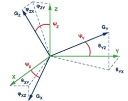 MEMS惯性测量单元(IMU)/陀螺仪对准基础