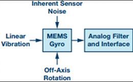 MEMS陀螺仪中主要噪声源的预测和管理