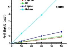 固态混合电势气体传感器的原理和应用