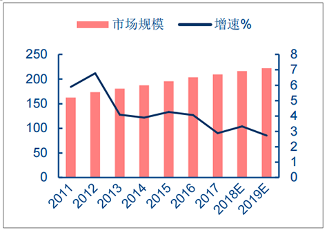 2018年中国电容器行业发展趋势及市场前景预测