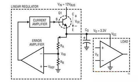 经典:全方位探讨线性稳压器的基础知识