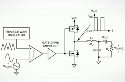 D类放大器发展趋势 你解读到几分?