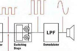 挑战来袭:如何设计具最佳音频性能的D类放大器