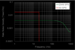 智能传感器中由于欠采样引起的噪声