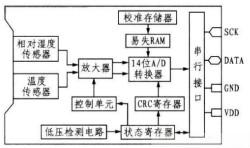 利用智能传感器设计温/湿度监控系统