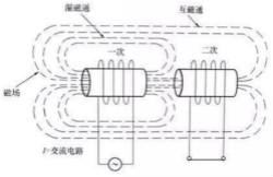 电流互感器二次侧为什么不能开路