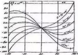无源晶振与有源晶振的匹配和温度漂移