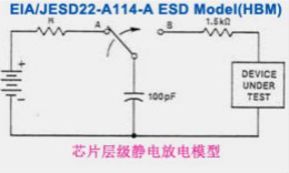 不比不知道!系统层级静电放电与芯片层级静电放电的差异