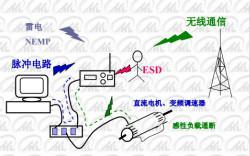 靜電放電防護的基本原理和原則