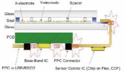 防護觸控面板的靜電放電策略