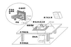 靜電放電抗擾度試驗