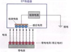 靜電放電保護