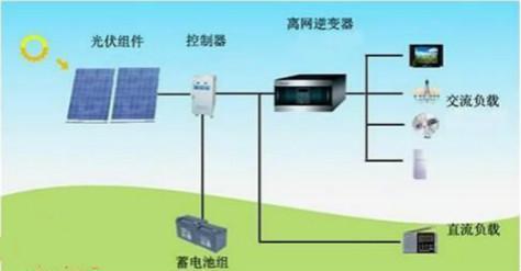 太阳能逆变器制胜之道——SiC和GaN技术