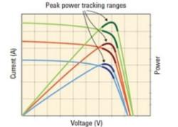 高效微型太阳能逆变器测试方法
