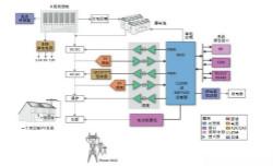 深度拆解:太阳能逆变器架构组件全揭秘