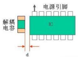 为何IC需要自己的去耦电容?