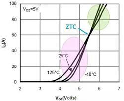 功率MOSFET线性区负温度系数