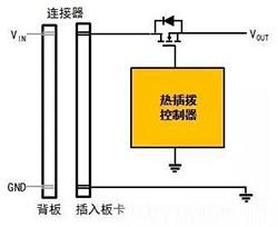 功率MOSFET热插拨浪涌电流限制方法