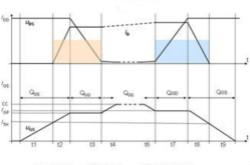 理解功率MOSFET的開關損耗