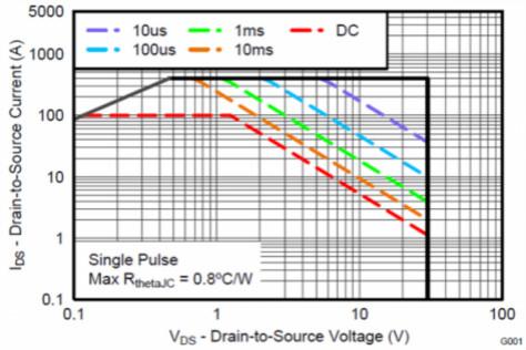 熱插拔控制器和功率MOSFET,哪個簡單?