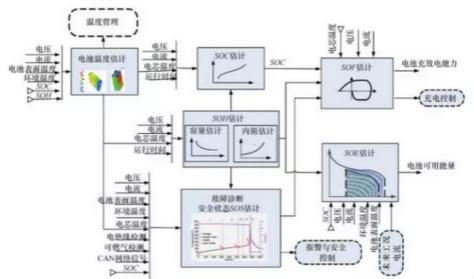 一个成熟电池管理系统应具备的十大功能