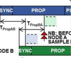 优化CAN节点位时序以适应数字隔离器传播延迟