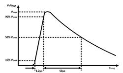 横跨隔离栅的电涌:数字隔离器为加强绝缘确立标准