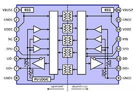 數字隔離器提供易于使用的隔離式USB選項