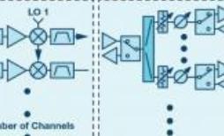 带有分布式锁相环的系统级LO相位噪声模型