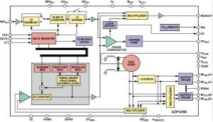 设计具有高电压VCO的高性能锁相环